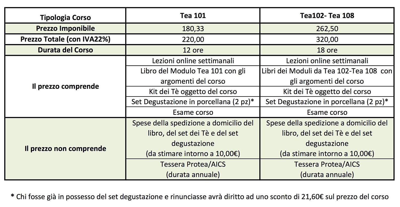 tabella costi tac tea sommelier